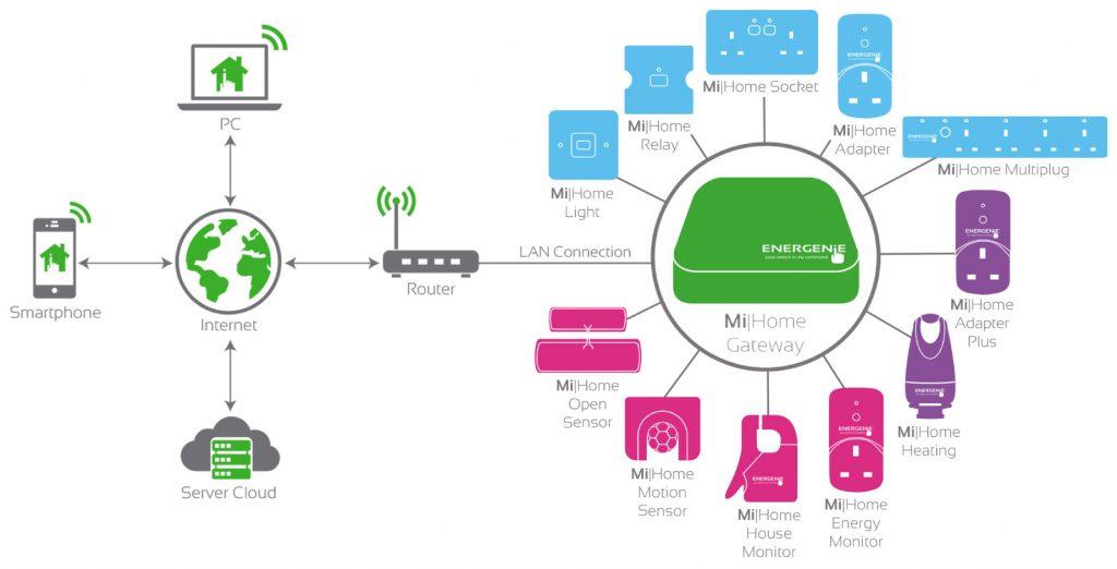Energenie MiHome network diagram