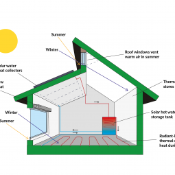 What is Passive House? A beginner's guide