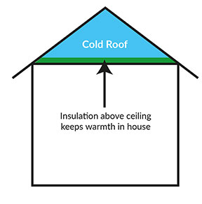 cold-roof-insulation