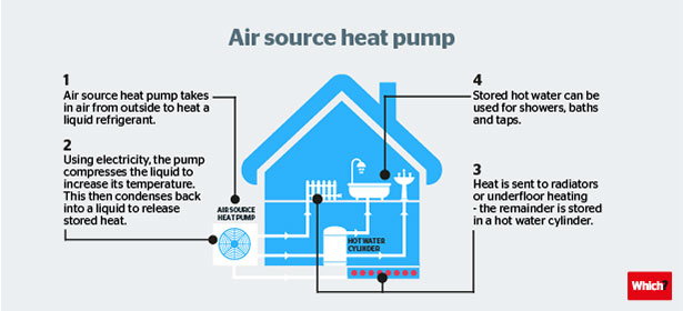air-source-heat-pumps