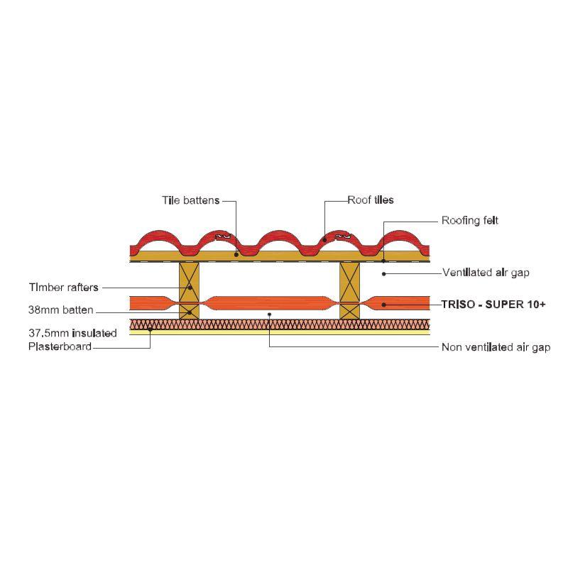 Multifoil insulation actis triso super 10 plus x - Triso super 12 ...